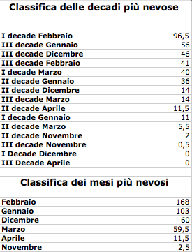 CLassifica decadi e mesi più nevosi come cm