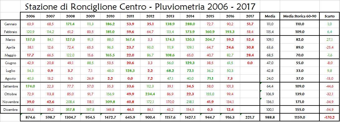 Stazione meteorologica di Ronciglione, Viterbo - Dati pluviometrici 2006-2017