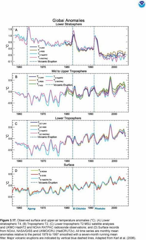 Anomalie rilevate nella stratisfera negli ultimi 50 anni.