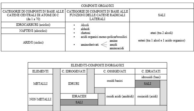 Figura 2. Schematica di chimica inorganica-organica