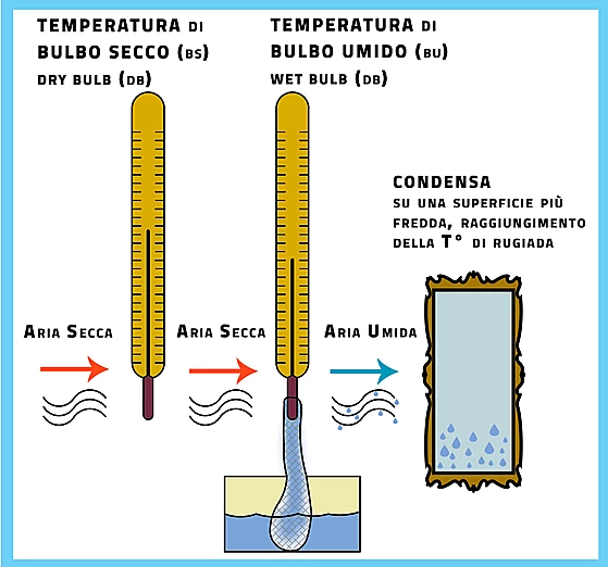 Congelamento dell'acqua con temperature positive, come è possibile?