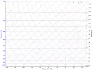 "Diagramma termodinamico ""skewT-logP"""