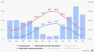 Grafico temperature/precipitazioni relativo al comune di Bassano Romano - fonte: meteoblue.com